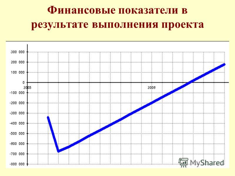Финансовые показатели в результате выполнения проекта
