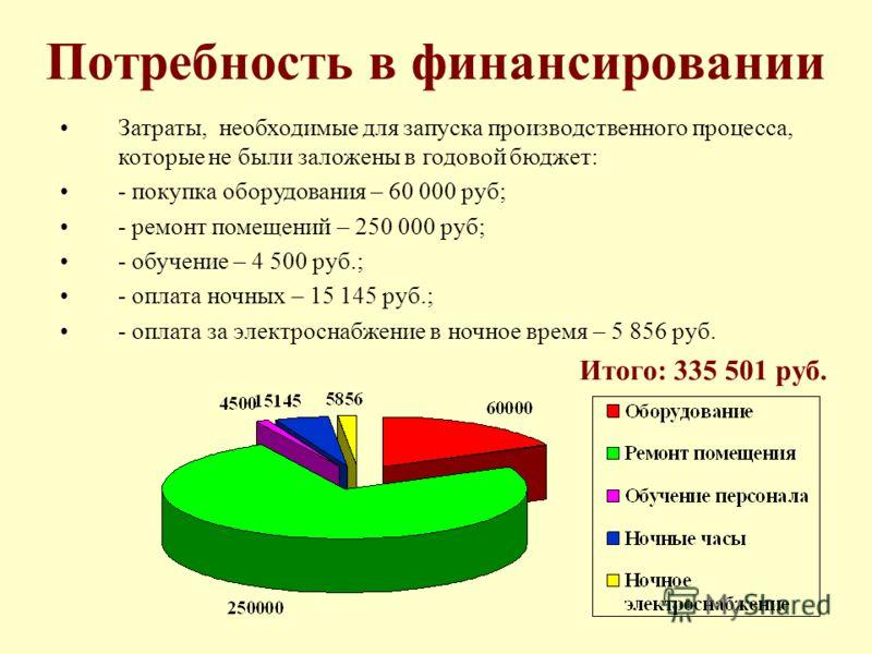 Потребность в финансировании Затраты, необходимые для запуска производственного процесса, которые не были заложены в годовой бюджет: - покупка оборудования – 60 000 руб; - ремонт помещений – 250 000 руб; - обучение – 4 500 руб.; - оплата ночных – 15
