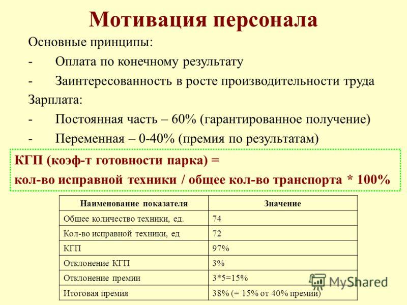 Мотивация персонала Основные принципы: -Оплата по конечному результату -Заинтересованность в росте производительности труда Зарплата: -Постоянная часть – 60% (гарантированное получение) -Переменная – 0-40% (премия по результатам) КГП (коэф-т готовнос