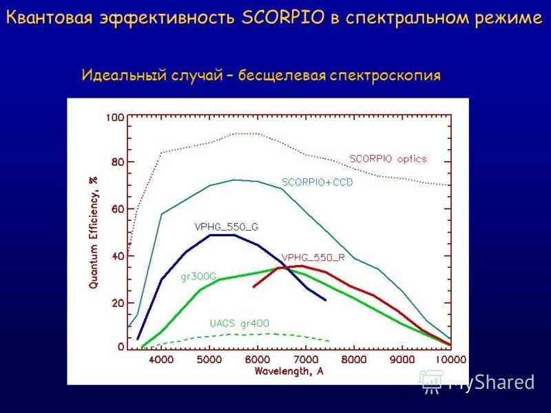 Квантовая эффективность SCORPIO в спектральном режиме Идеальный случай – бесщелевая спектроскопия