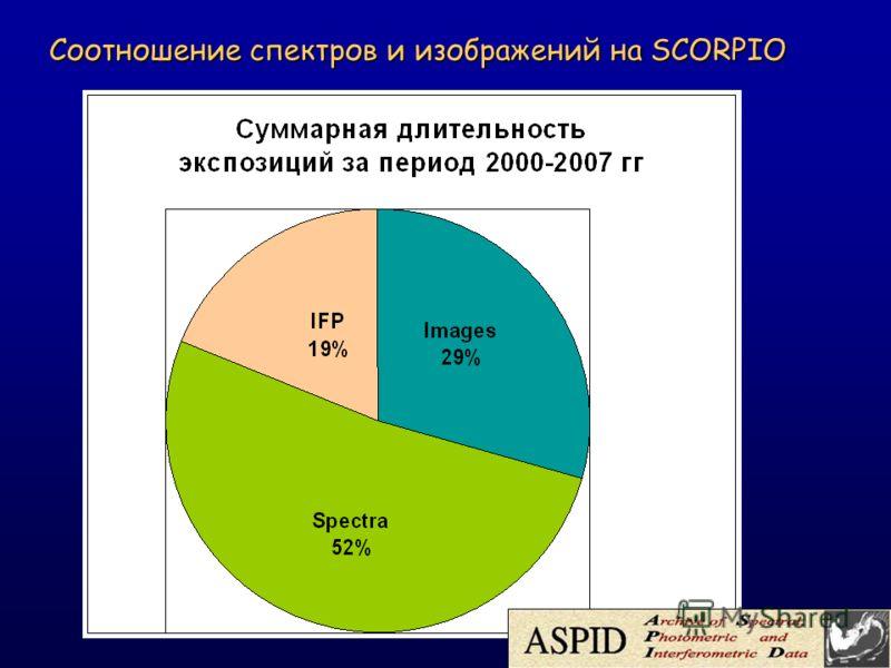 Соотношение спектров и изображений на SCORPIO Соотношение спектров и изображений на SCORPIO