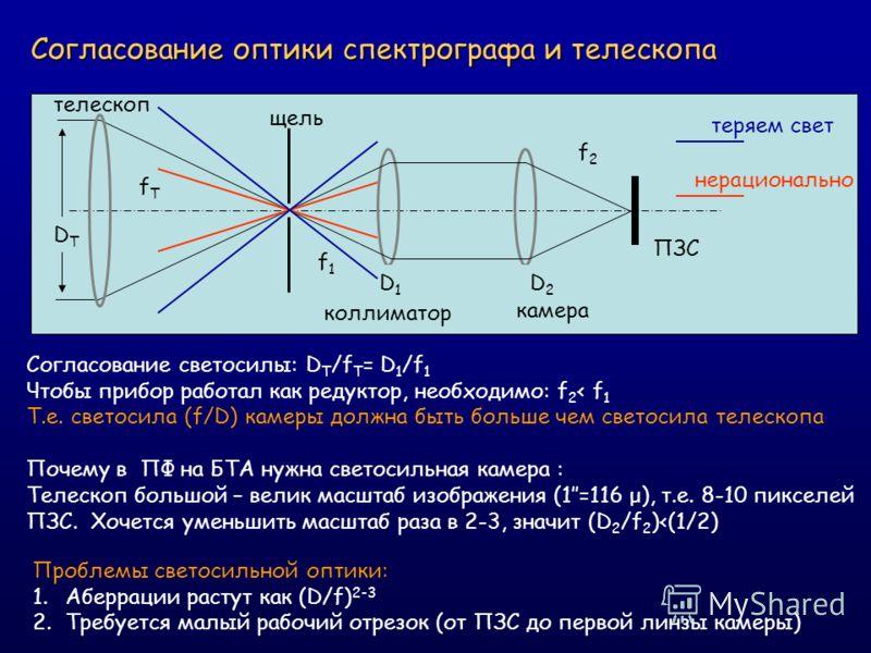 Согласование оптики спектрографа и телескопа DTDT D1D1 D2D2 fTfT f1f1 f2f2 ПЗС телескоп коллиматор камера щель Согласование светосилы: D T /f T = D 1 /f 1 Чтобы прибор работал как редуктор, необходимо: f 2 < f 1 Т.е. светосила (f/D) камеры должна быт