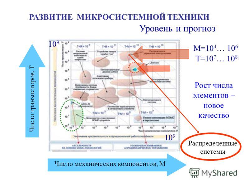 РАЗВИТИЕ МИКРОСИСТЕМНОЙ ТЕХНИКИ Число механических компонентов, М Число транзисторов, Т 10 9 Т=10 7 … 10 8 М=10 4 … 10 6 Уровень и прогноз Рост числа элементов – новое качество Распределенные системы