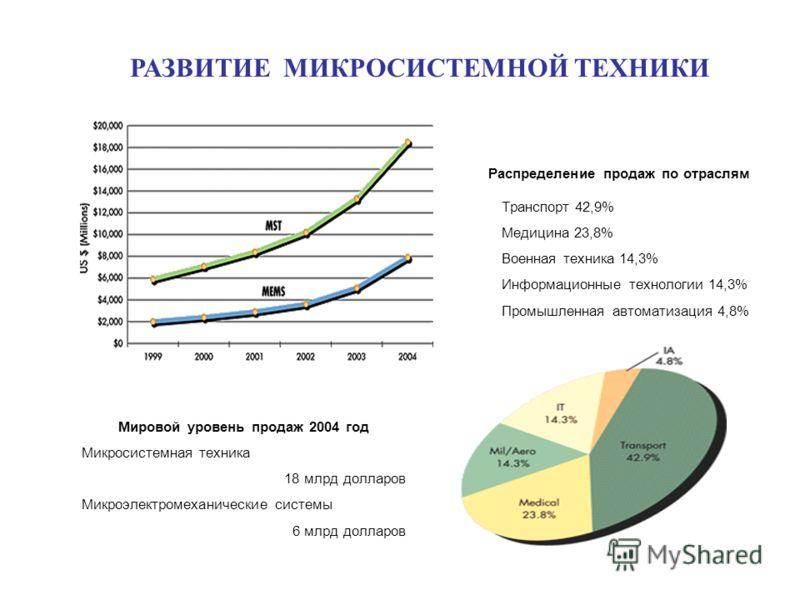 РАЗВИТИЕ МИКРОСИСТЕМНОЙ ТЕХНИКИ Мировой уровень продаж 2004 год Микросистемная техника 18 млрд долларов Микроэлектромеханические системы 6 млрд долларов Распределение продаж по отраслям Транспорт 42,9% Медицина 23,8% Военная техника 14,3% Информацион