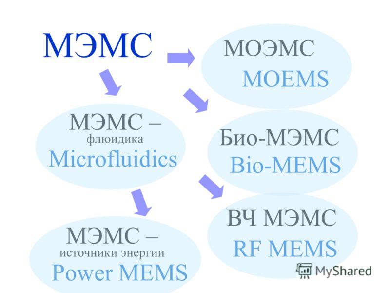 ВЧ МЭМС RF MEMS МЭМС – источники энергии Power MEMS МЭМС МОЭМС МЭМС – флюидика Био-МЭМС MOEMS Bio-MEMS Microfluidics