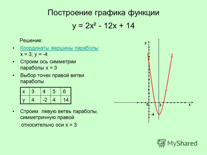 Построение графиков функций онлайн с подробным решением