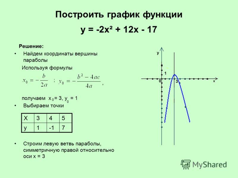 Построить график функции у = -2х² + 12х - 17 Решение: Найдем координаты вершины параболы Используя формулы, получаем х = 3, у = 1 Выбираем точки Строим левую ветвь параболы, симметричную правой относительно оси х = 3 ; 0 0 Х345 у17 х у 0 3 1