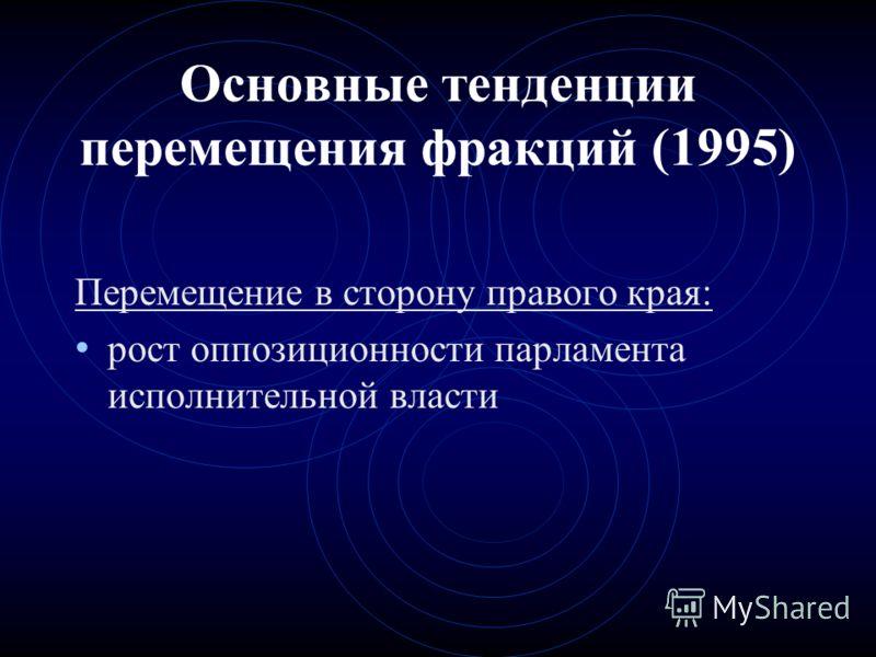 Перемещение в сторону правого края: рост оппозиционности парламента исполнительной власти Основные тенденции перемещения фракций (1995)