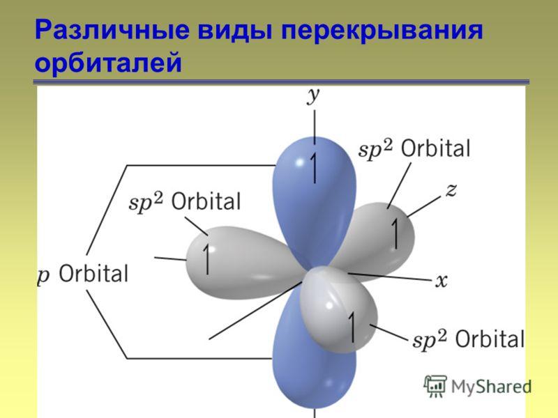15 Различные виды перекрывания орбиталей