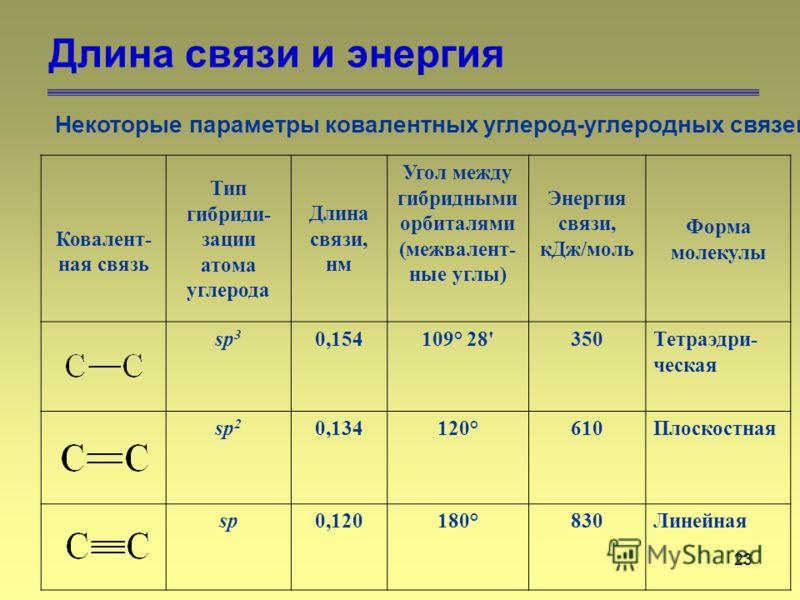 23 Длина связи и энергия Некоторые параметры ковалентных углерод-углеродных связей Ковалент- ная связь Тип гибриди- зации атома углерода Длина связи, нм Угол между гибридными орбиталями (межвалент- ные углы) Энергия связи, кДж/моль Форма молекулы sp