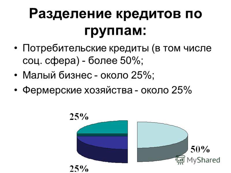 Разделение кредитов по группам: Потребительские кредиты (в том числе соц. сфера) - более 50%; Малый бизнес - около 25%; Фермерские хозяйства - около 25%