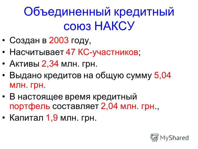 Объединенный кредитный союз НАКСУ Создан в 2003 году, Насчитывает 47 КС-участников; Активы 2,34 млн. грн. Выдано кредитов на общую сумму 5,04 млн. грн. В настоящее время кредитный портфель составляет 2,04 млн. грн., Капитал 1,9 млн. грн.