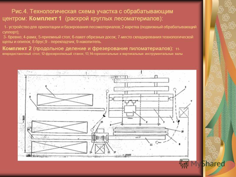 Рис.4. Технологическая схема участка с обрабатывающим центром: Комплект 1 (раскрой круглых лесоматериалов): 1- устройство для ориентации и базирования лесоматериалов; 2-каретка (подвижный обрабатывающий суппорт); 3- бревно; 4-рама; 5-приемный стол; 6