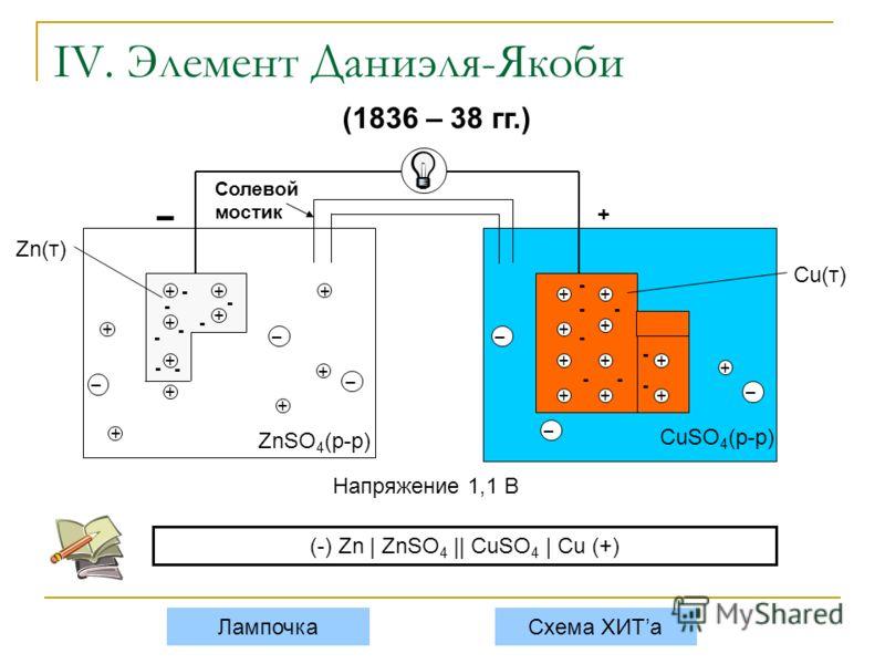 IV. Элемент Даниэля-Якоби + ++ + + + + + - - - - - - - Zn(т) ZnSO 4 (р-р) CuSO 4 (р-р) ++ + + + + + ++ + - - - - -- - - Cu(т) Лампочка - + Солевой мостик + (1836 – 38 гг.) Напряжение 1,1 В Схема ХИТа (-) Zn | ZnSO 4 || CuSO 4 | Cu (+) – – – – + + + –