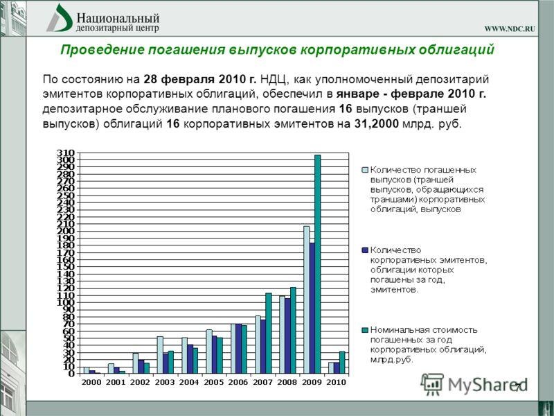7 Проведение погашения выпусков корпоративных облигаций По состоянию на 28 февраля 2010 г. НДЦ, как уполномоченный депозитарий эмитентов корпоративных облигаций, обеспечил в январе - феврале 2010 г. депозитарное обслуживание планового погашения 16 вы