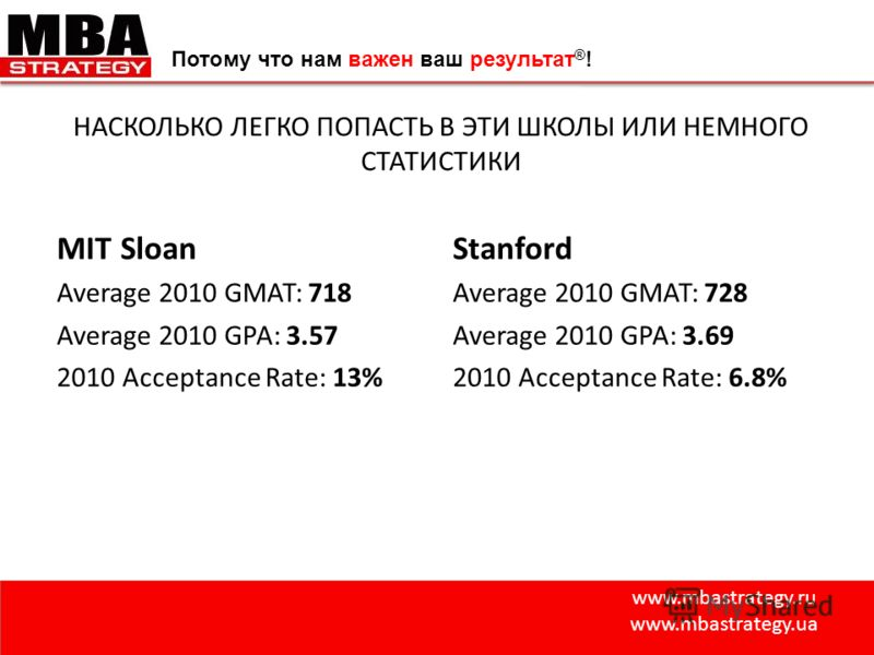www.mbastrategy.ru www.mbastrategy.ua Потому что нам важен ваш результат ® ! НАСКОЛЬКО ЛЕГКО ПОПАСТЬ В ЭТИ ШКОЛЫ ИЛИ НЕМНОГО СТАТИСТИКИ MIT Sloan Average 2010 GMAT: 718 Average 2010 GPA: 3.57 2010 Acceptance Rate: 13% Stanford Average 2010 GMAT: 728