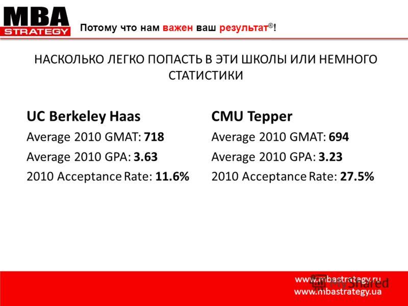 www.mbastrategy.ru www.mbastrategy.ua Потому что нам важен ваш результат ® ! НАСКОЛЬКО ЛЕГКО ПОПАСТЬ В ЭТИ ШКОЛЫ ИЛИ НЕМНОГО СТАТИСТИКИ UC Berkeley Haas Average 2010 GMAT: 718 Average 2010 GPA: 3.63 2010 Acceptance Rate: 11.6% CMU Tepper Average 2010
