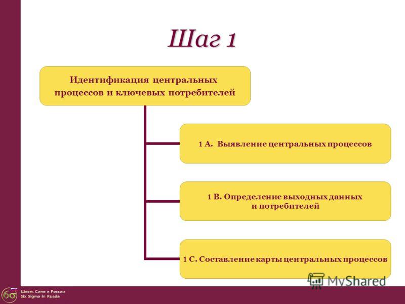 Шаг 1 Идентификация центральных процессов и ключевых потребителей 1 А. Выявление центральных процессов 1 В. Определение выходных данных и потребителей 1 С. Составление карты центральных процессов