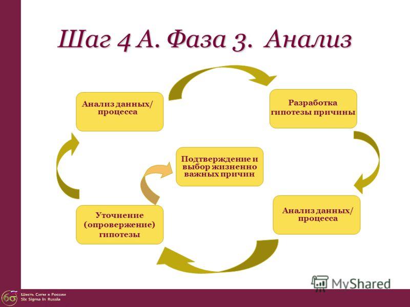 Шаг 4 А. Фаза 3. Анализ Анализ данных/ процесса Разработка гипотезы причины Анализ данных/ процесса Уточнение (опровержение) гипотезы Подтверждение и выбор жизненно важных причин