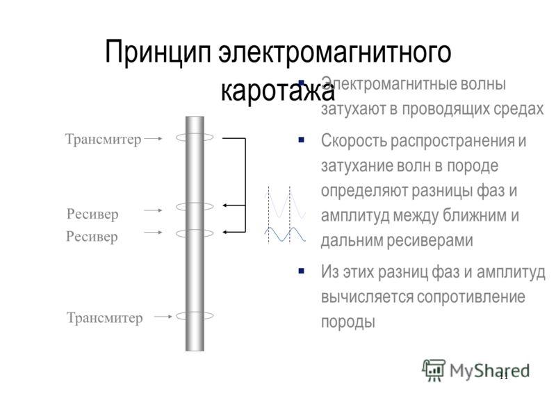 Принцип электромагнитного каротажа Трансмитер Ресивер Электромагнитные волны затухают в проводящих средах Скорость распространения и затухание волн в породе определяют разницы фаз и амплитуд между ближним и дальним ресиверами Из этих разниц фаз и амп