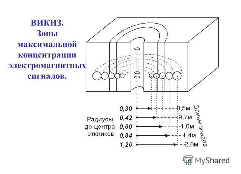 ВИКИЗ. Зоны максимальной концентрации электромагнитных сигналов. 12