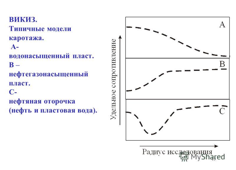 ВИКИЗ. Типичные модели каротажа. А- водонасыщенный пласт. В – нефтегазонасыщенный пласт. С- нефтяная оторочка (нефть и пластовая вода). 13