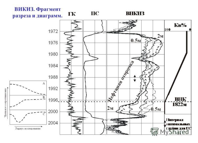 ВИКИЗ. Фрагмент разреза и диаграмм. 14