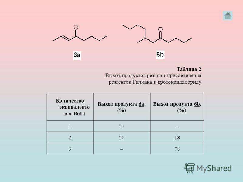Количество эквиваленто в н BuLi Выход продукта 6а, (%) Выход продукта 6b, (%) 151– 25038 3–78 Таблица 2 Выход продуктов реакции присоединения реагентов Гилмана к кротоноилхлориду