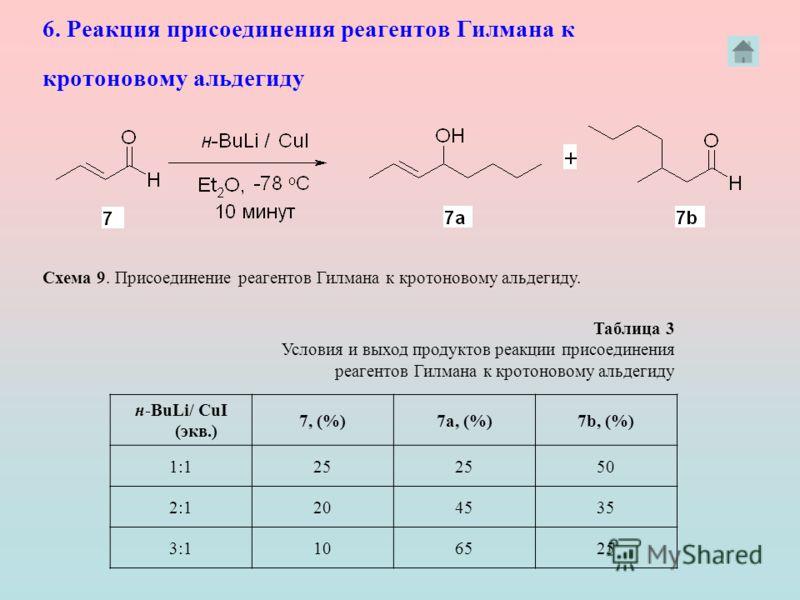 6. Реакция присоединения реагентов Гилмана к кротоновому альдегиду н-BuLi/ CuI (экв.) 7, (%)7а, (%)7b, (%) 1:125 50 2:1204535 3:1106525 Таблица 3 Условия и выход продуктов реакции присоединения реагентов Гилмана к кротоновому альдегиду Схема 9. Присо