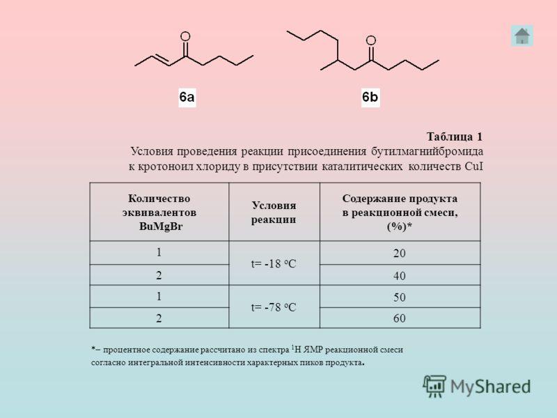 Количество эквивалентов BuMgBr Условия реакции Содержание продукта в реакционной смеси, (%)* 1 t= -18 o C 20 2 40 1 t= -78 o C 50 2 60 *– процентное содержание рассчитано из спектра 1 Н ЯМР реакционной смеси согласно интегральной интенсивности характ
