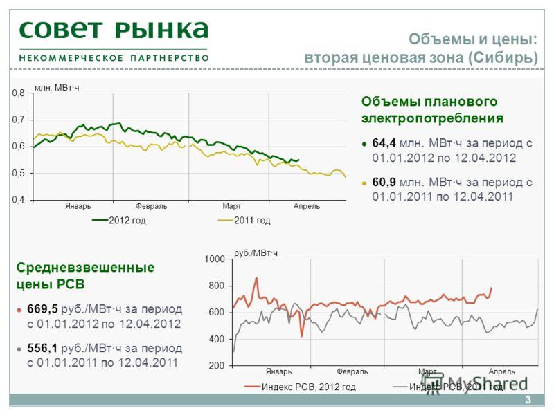 Объемы и цены: вторая ценовая зона (Сибирь) Объемы планового электропотребления 64,4 млн. МВт·ч за период с 01.01.2012 по 12.04.2012 60,9 млн. МВт·ч за период с 01.01.2011 по 12.04.2011 Средневзвешенные цены РСВ 669,5 руб./МВт·ч за период с 01.01.201