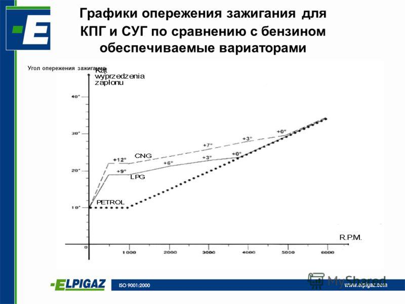 Графики опережения зажигания для КПГ и СУГ по сравнению с бензином обеспечиваемые вариаторами Угол опережения зажигания