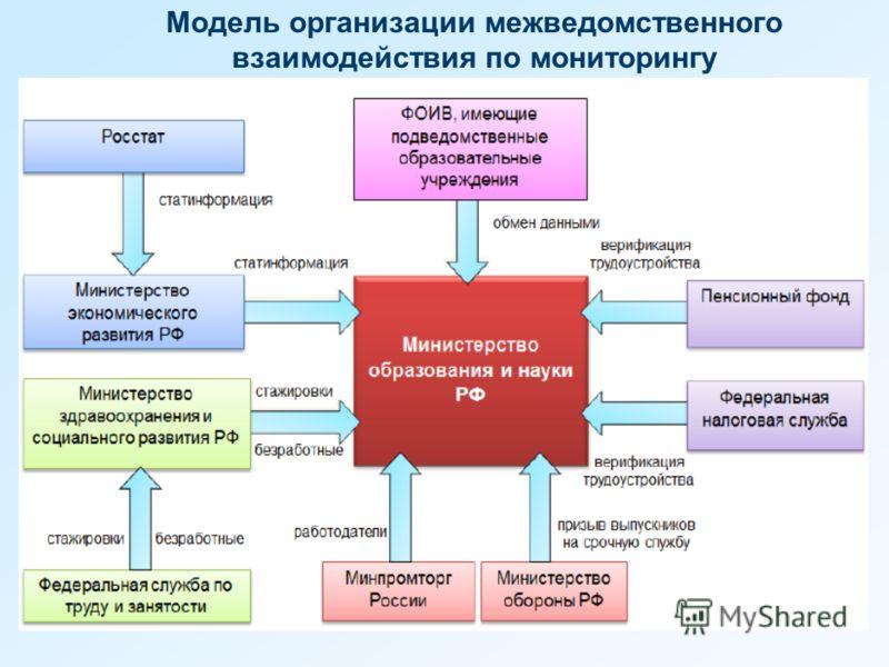 Модель организации межведомственного взаимодействия по мониторингу
