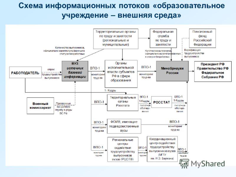 Схема информационных потоков «образовательное учреждение – внешняя среда»