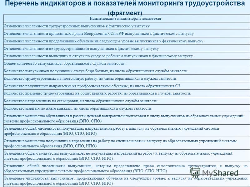 Перечень индикаторов и показателей мониторинга трудоустройства (фрагмент) Наименование индикатора и показателя Отношение численности трудоустроенных выпускников к фактическому выпуску Отношение численности призванных в ряды Вооруженных Сил РФ выпускн