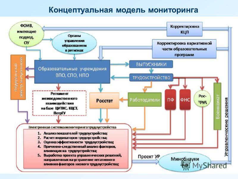 Концептуальная модель мониторинга