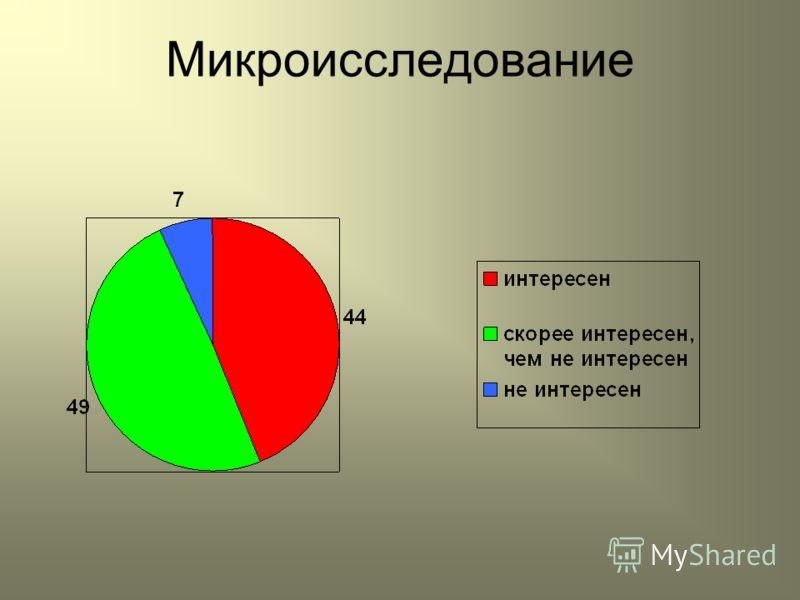Микроисследование