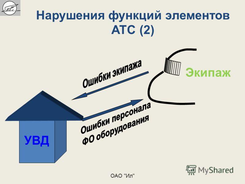 Экипаж Нарушения функций элементов АТС (2) УВД ОАО Ил