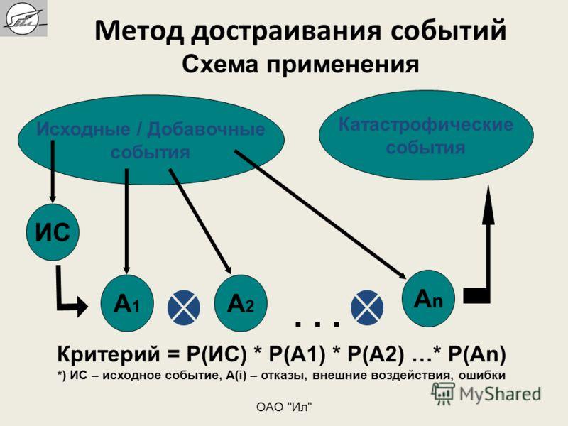 Метод достраивания событий Схема применения Исходные / Добавочные события Катастрофические события ИС A1A1 A2A2 AnAn... Критерий = P(ИС) * P(A1) * P(A2) …* P(An) *) ИС – исходное событие, A(i) – отказы, внешние воздействия, ошибки ОАО Ил