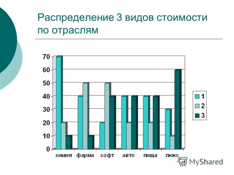 Распределение 3 видов стоимости по отраслям