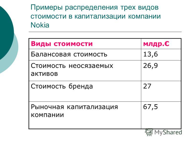Примеры распределения трех видов стоимости в капитализации компании Nokia Виды стоимостимлдр. Балансовая стоимость13,6 Стоимость неосязаемых активов 26,9 Стоимость бренда27 Рыночная капитализация компании 67,5