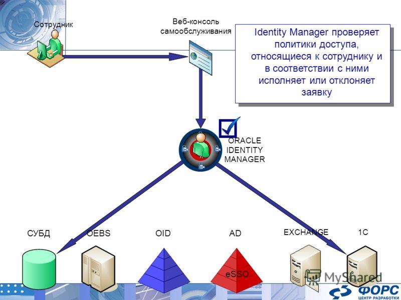 ORACLE IDENTITY MANAGER AD EXCHANGE OIDOEBSСУБД 1C Веб-консоль самообслуживания Сотрудник Identity Manager проверяет политики доступа, относящиеся к сотруднику и в соответствии с ними исполняет или отклоняет заявку eSSO
