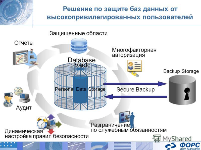 Отчеты Защищенные области Многофакторная авторизация Аудит Динамическая настройка правил безопасности Разграничение по служебным обязанностям Database Vault Решение по защите баз данных от высокопривилегированных пользователей Secure Backup Personal