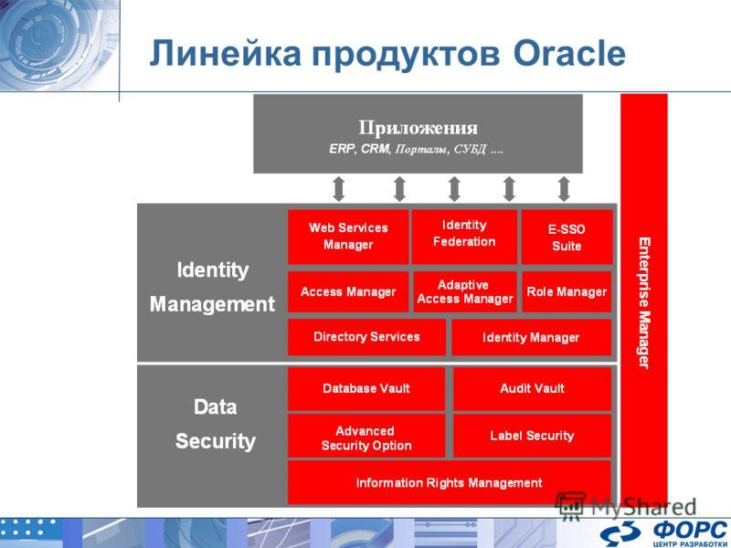 Линейка продуктов Oracle