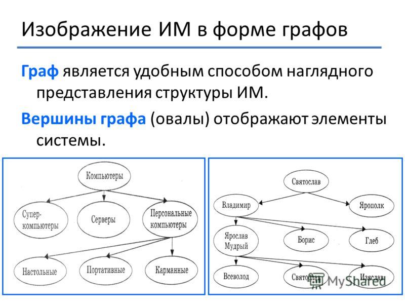 Изображение ИМ в форме графов Граф является удобным способом наглядного представления структуры ИМ. Вершины графа (овалы) отображают элементы системы.