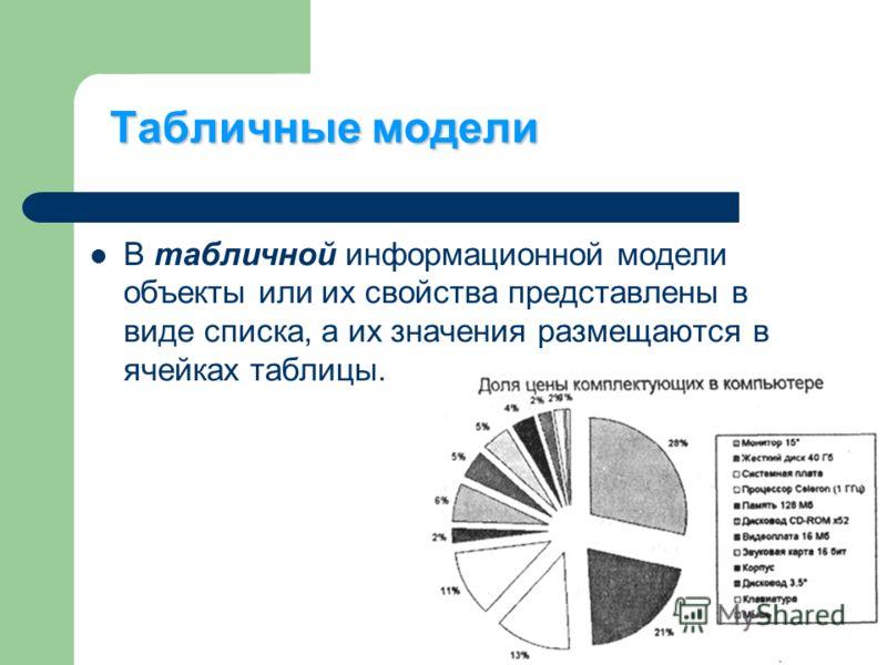 Табличные модели В табличной информационной модели объекты или их свойства представлены в виде списка, а их значения размещаются в ячейках таблицы.