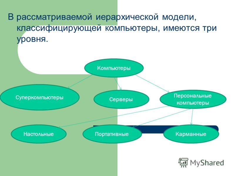 В рассматриваемой иерархической модели, классифицирующей компьютеры, имеются три уровня. Карманные Суперкомпьютеры Портативные Персональные компьютеры Серверы Настольные Компьютеры