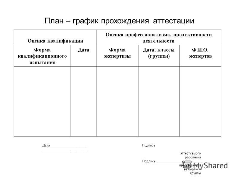 План – график прохождения аттестации Оценка квалификации Оценка профессионализма, продуктивности деятельности Форма квалификационного испытания ДатаФорма экспертизы Дата, классы (группы) Ф.И.О. экспертов Дата_____________________ Подпись ____________