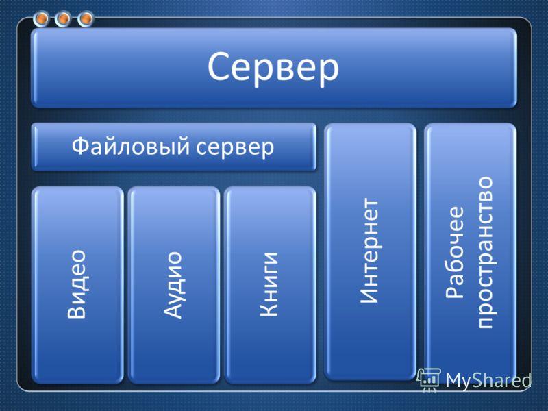Сервер Файловый сервер Видео Аудио Книги Интернет Рабочее пространство