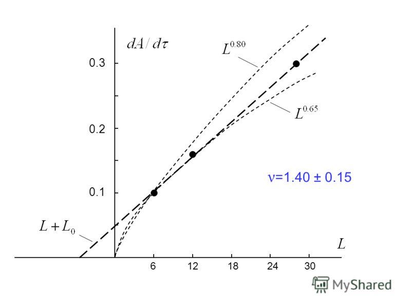 0.1 0.2 0.3 6 12 18 24 30 ν =1.40 ± 0.15